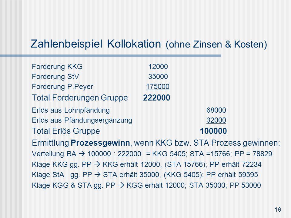 Zahlenbeispiel Kollokation (ohne Zinsen & Kosten)