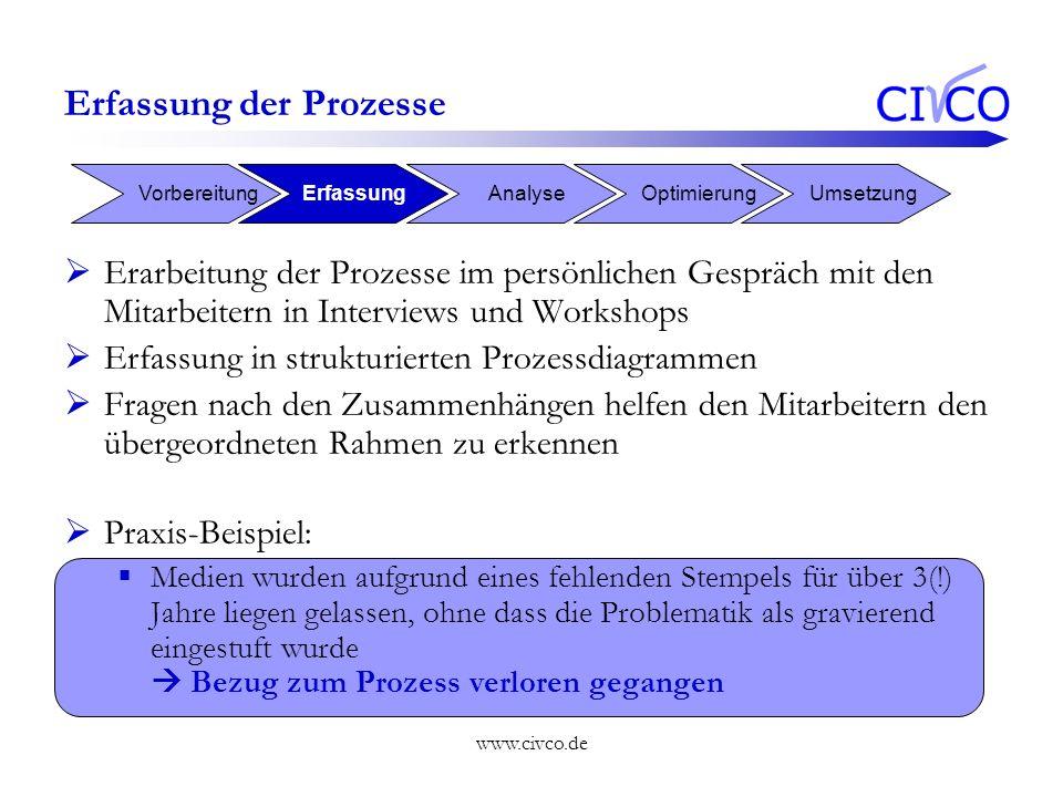 Erfassung der Prozesse