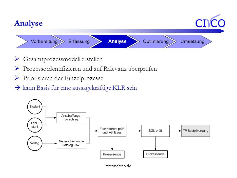 Analyse Gesamtprozessmodell erstellen