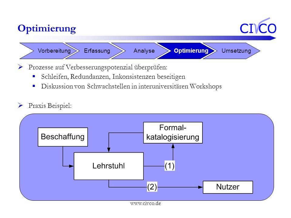 Optimierung Prozesse auf Verbesserungspotenzial überprüfen:
