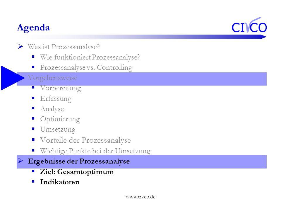 Agenda Vorteile der Prozessanalyse Was ist Prozessanalyse