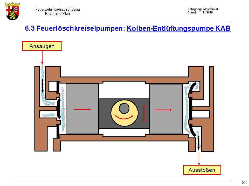 6.3 Feuerlöschkreiselpumpen: Kolben-Entlüftungspumpe KAB