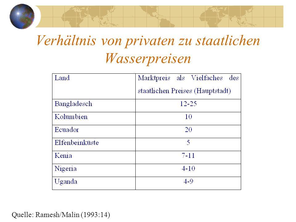 Verhältnis von privaten zu staatlichen Wasserpreisen
