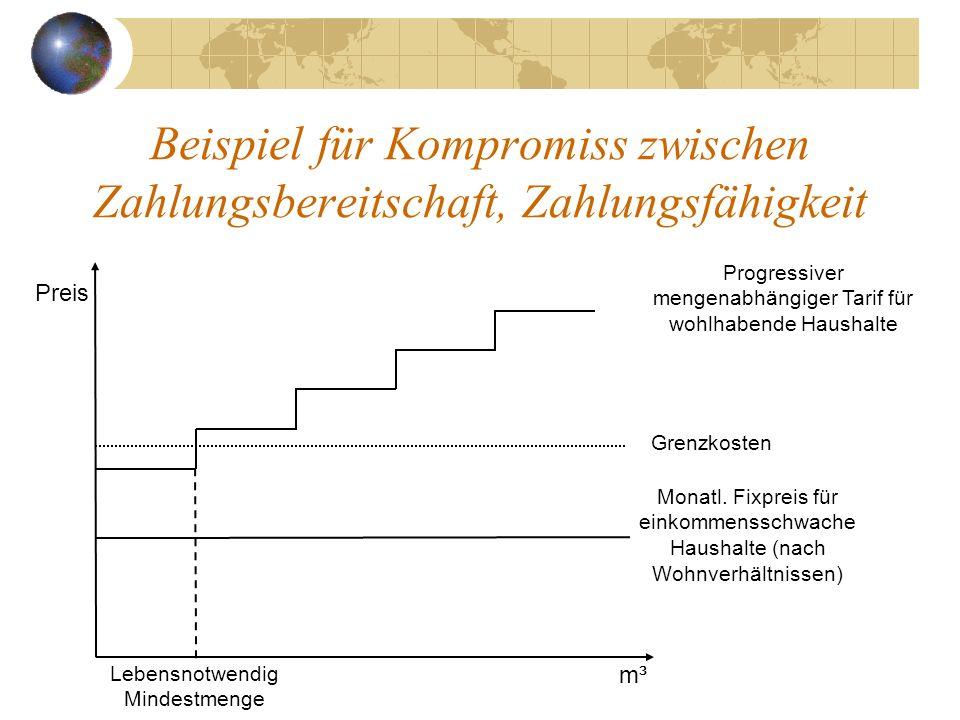 Beispiel für Kompromiss zwischen Zahlungsbereitschaft, Zahlungsfähigkeit