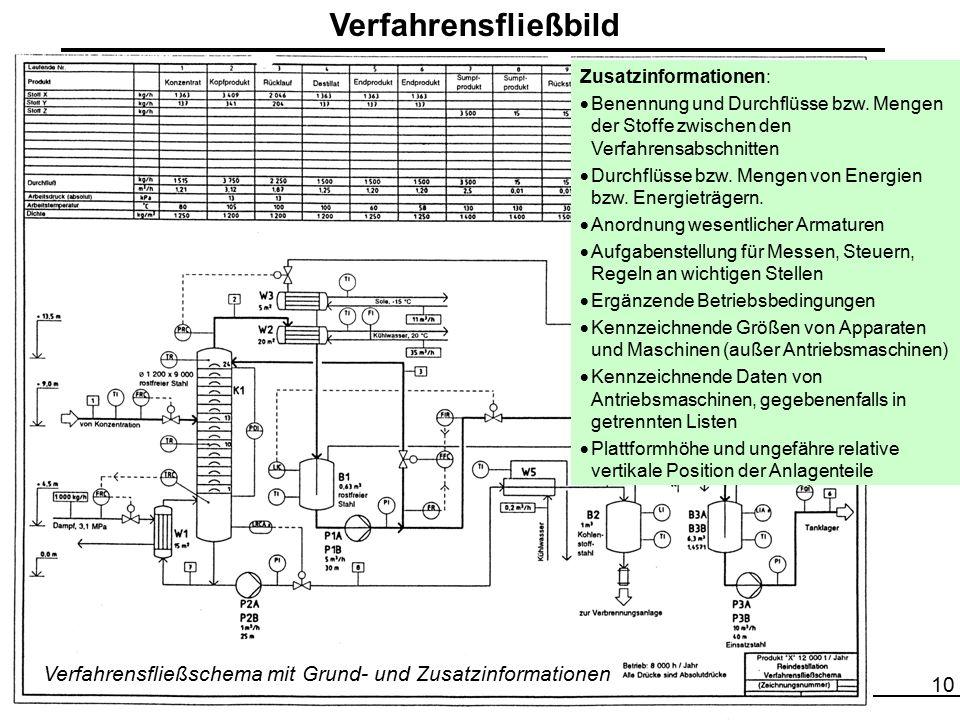 Verfahrensfließbild Zusatzinformationen: Benennung und Durchflüsse bzw. Mengen der Stoffe zwischen den Verfahrensabschnitten.