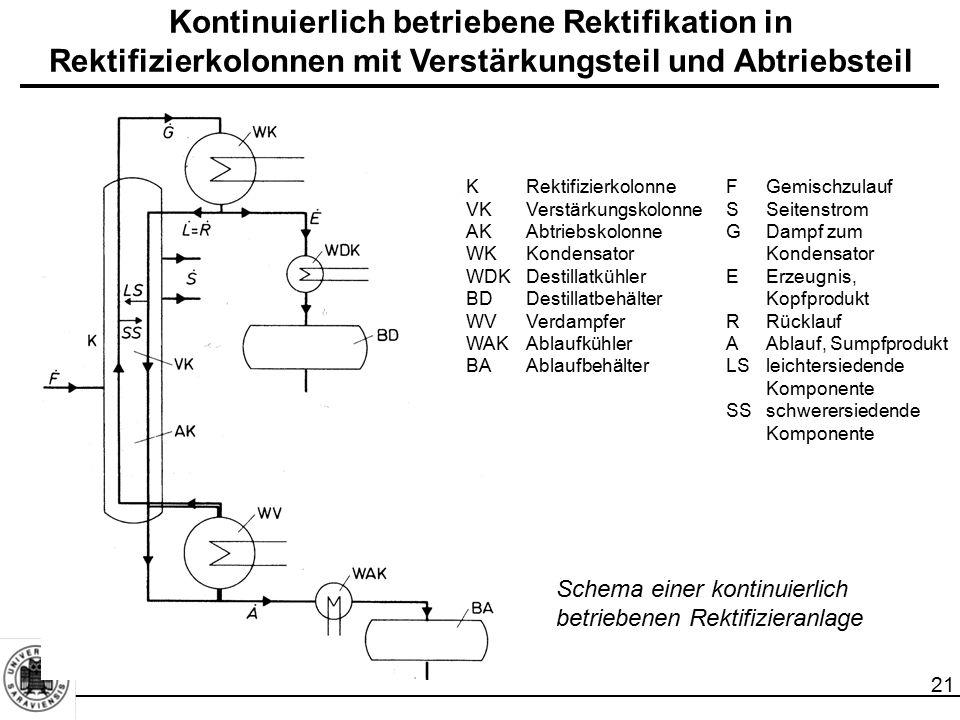 Kontinuierlich betriebene Rektifikation in Rektifizierkolonnen mit Verstärkungsteil und Abtriebsteil