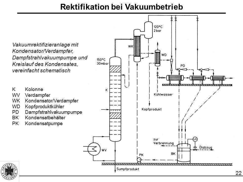 Rektifikation bei Vakuumbetrieb