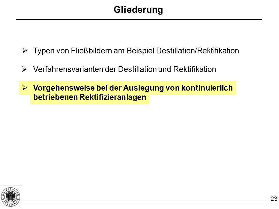 Gliederung Typen von Fließbildern am Beispiel Destillation/Rektifikation. Verfahrensvarianten der Destillation und Rektifikation.