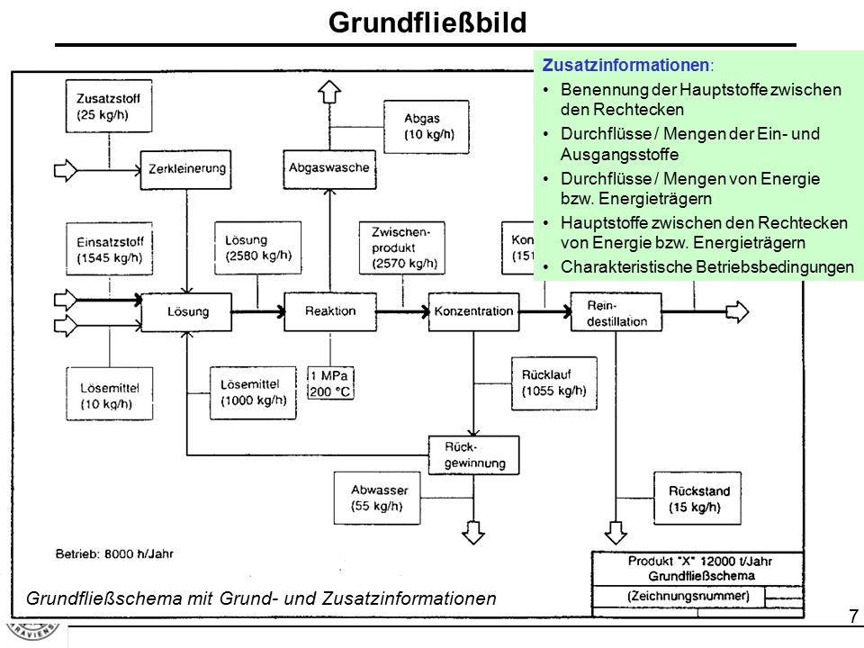 Grundfließbild Grundfließschema mit Grund- und Zusatzinformationen