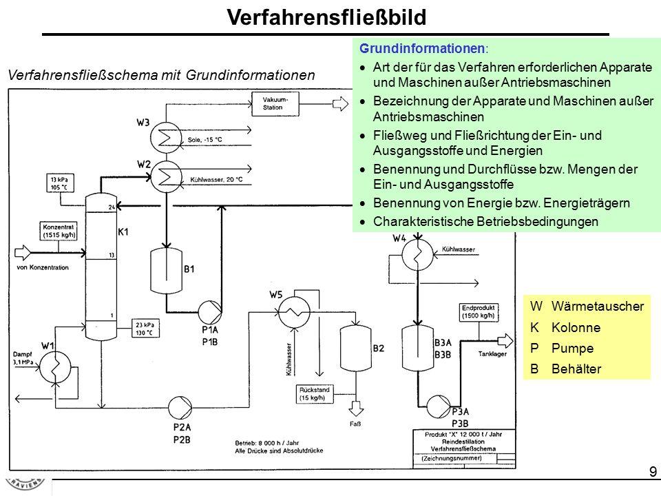 Verfahrensfließbild Verfahrensfließschema mit Grundinformationen