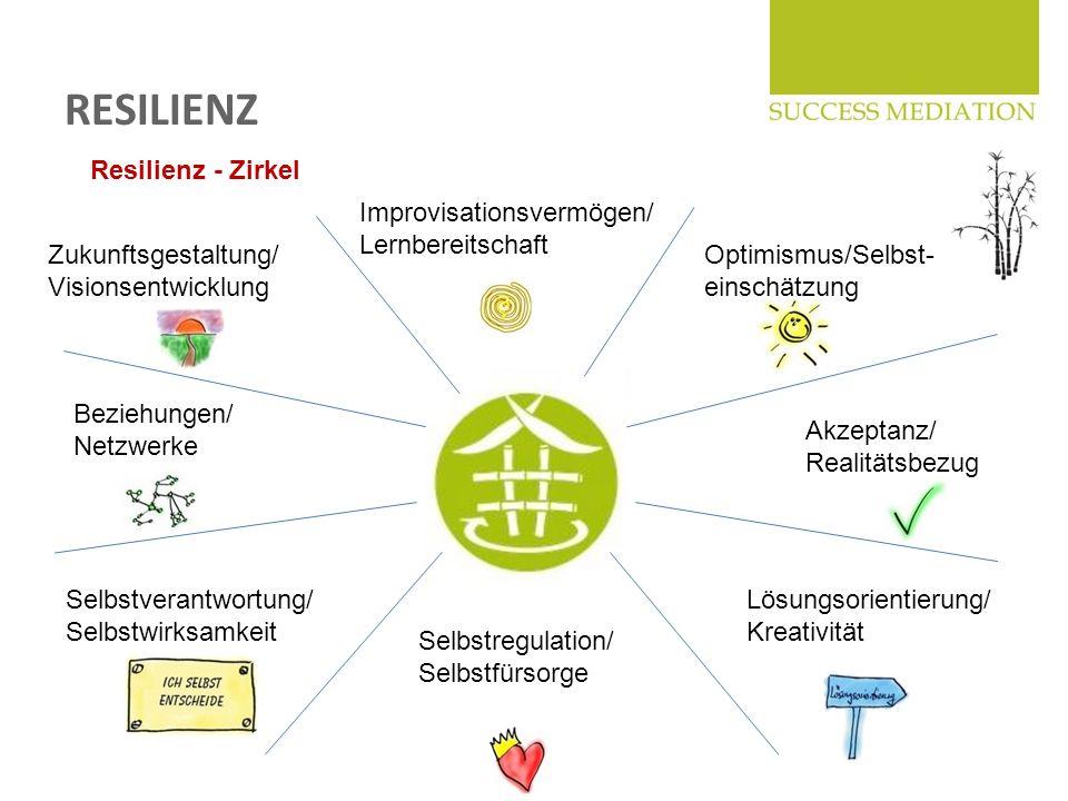 RESILIENZ Resilienz - Zirkel Improvisationsvermögen/ Lernbereitschaft
