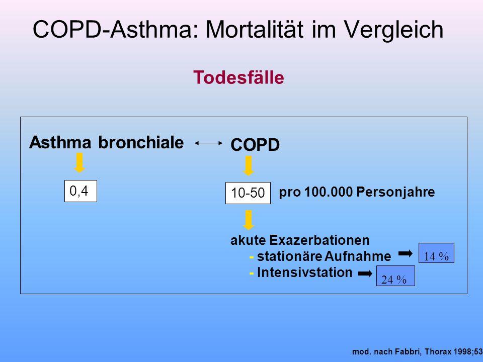 COPD-Asthma: Mortalität im Vergleich