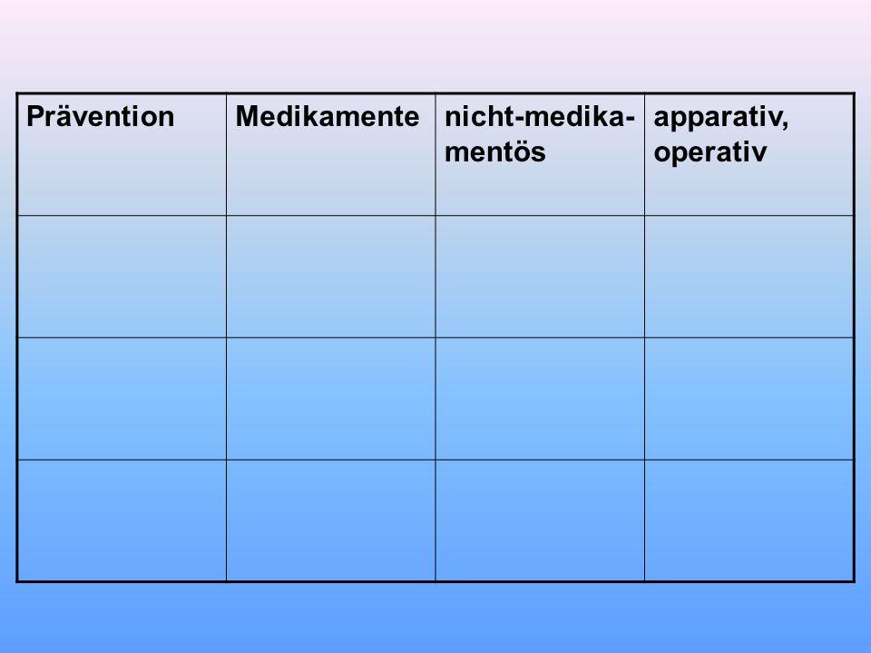 Prävention Medikamente nicht-medika-mentös apparativ, operativ