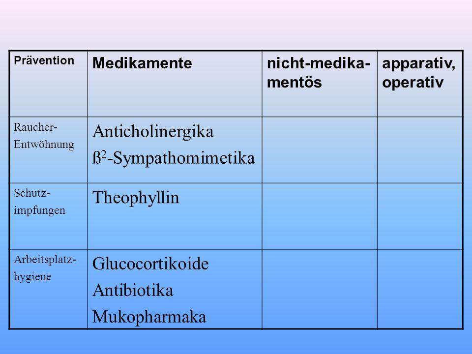 Anticholinergika ß2-Sympathomimetika Theophyllin Glucocortikoide
