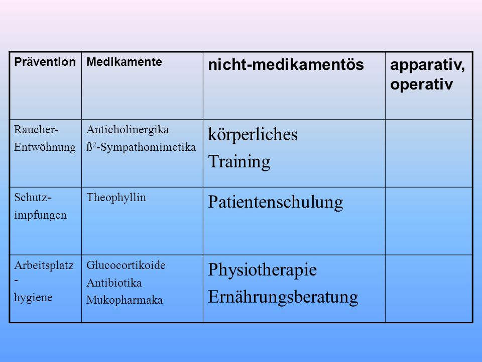 körperliches Training Patientenschulung Physiotherapie