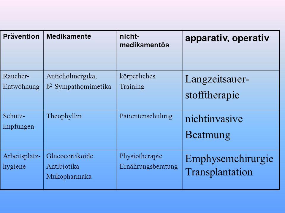 Emphysemchirurgie Transplantation