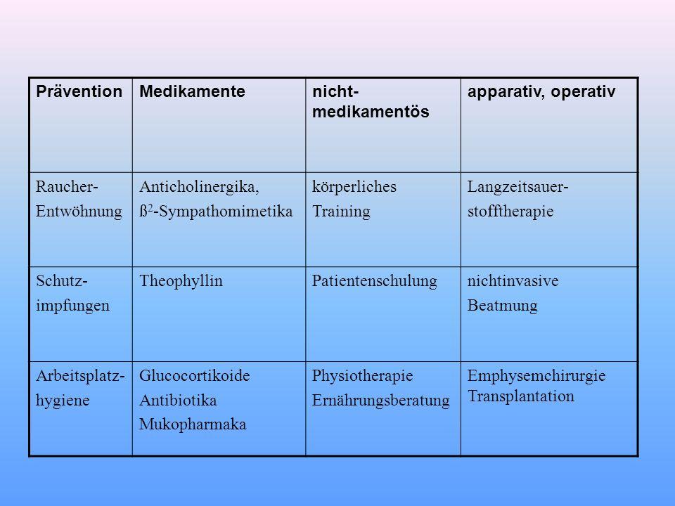 Prävention Medikamente. nicht-medikamentös. apparativ, operativ. Raucher- Entwöhnung. Anticholinergika,