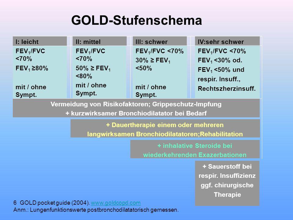 GOLD-Stufenschema Risikogruppe I: leicht II: mittel III: schwer
