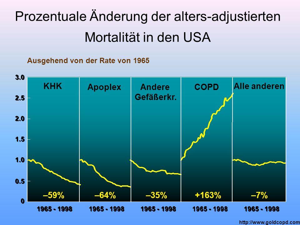 Prozentuale Änderung der alters-adjustierten Mortalität in den USA