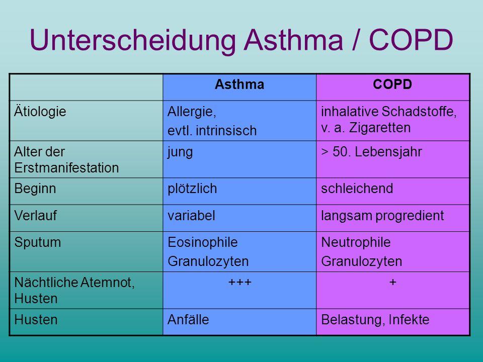 Unterscheidung Asthma / COPD