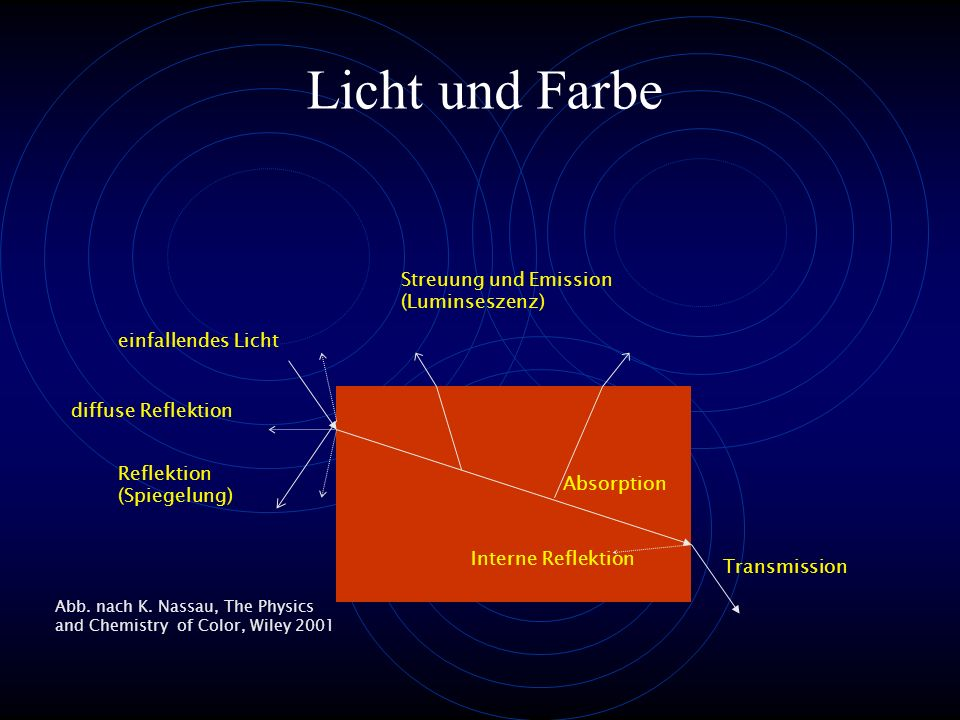 Licht und Farbe Streuung und Emission (Luminseszenz)