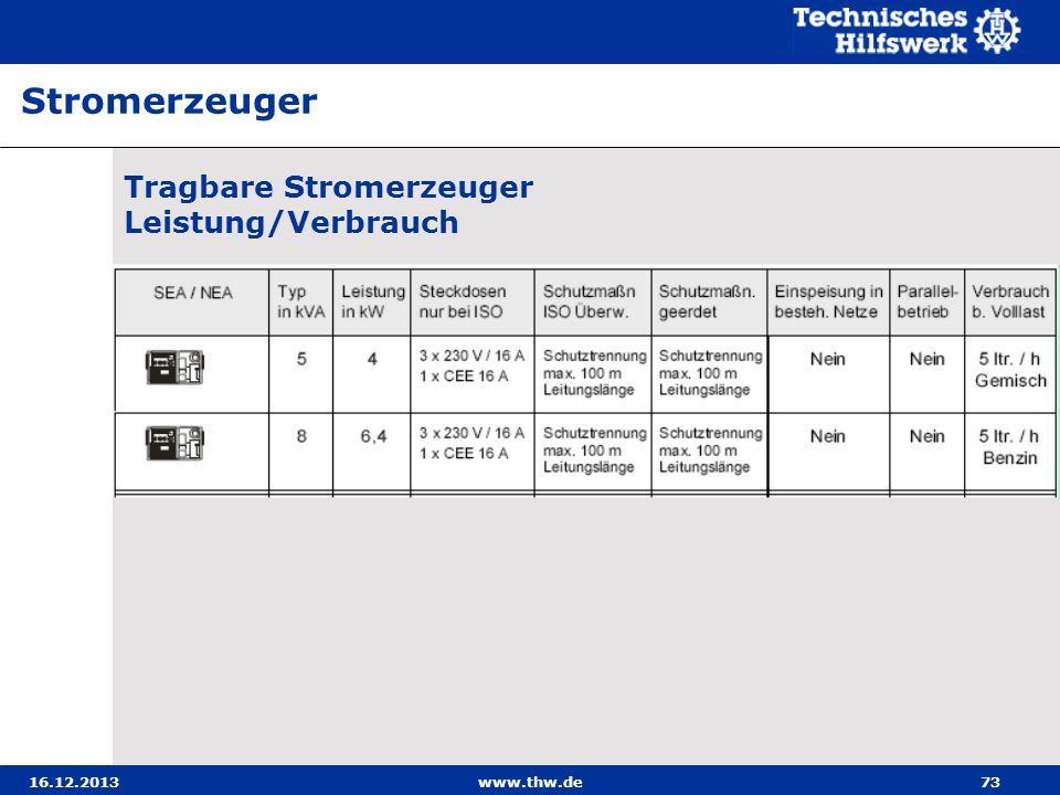 Stromerzeuger Tragbare Stromerzeuger Leistung/Verbrauch 21.03.2017