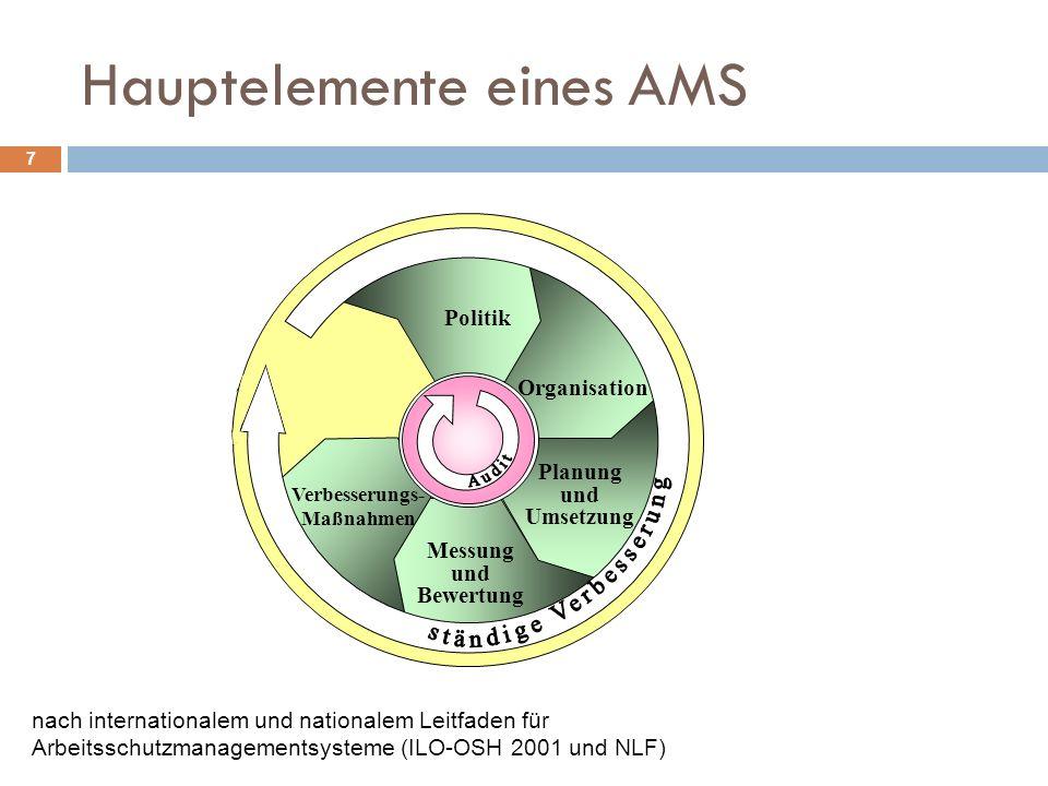 Hauptelemente eines AMS
