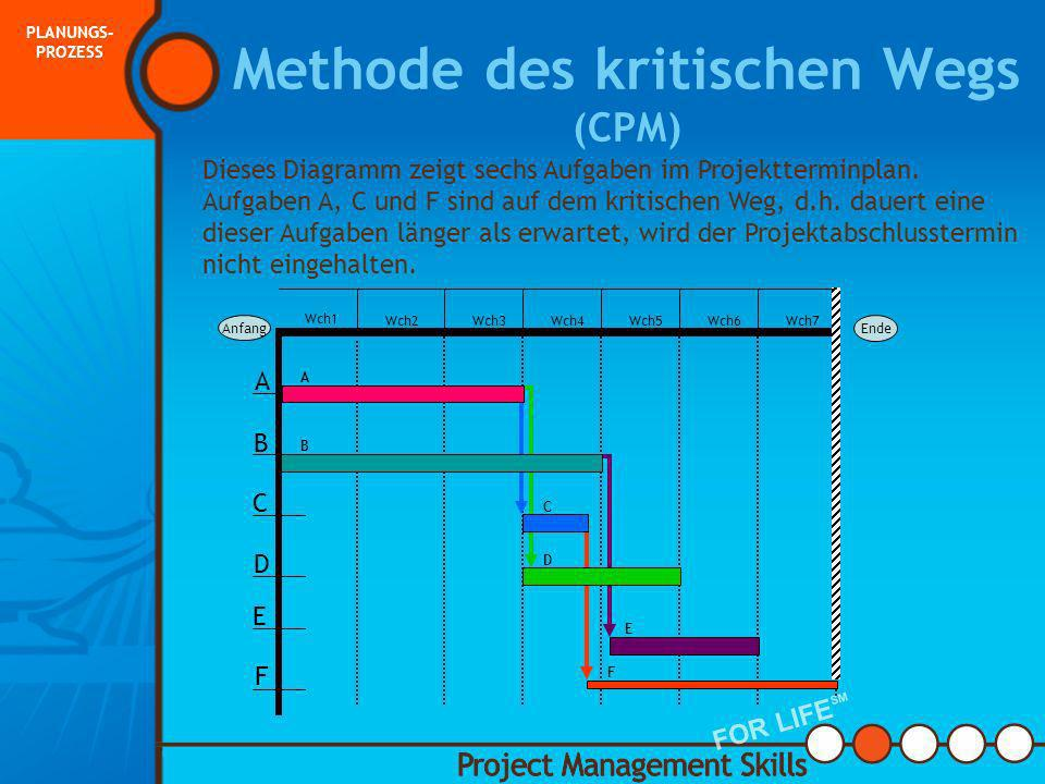 Methode des kritischen Wegs (CPM)