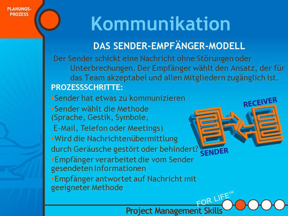 DAS SENDER-EMPFÄNGER-MODELL