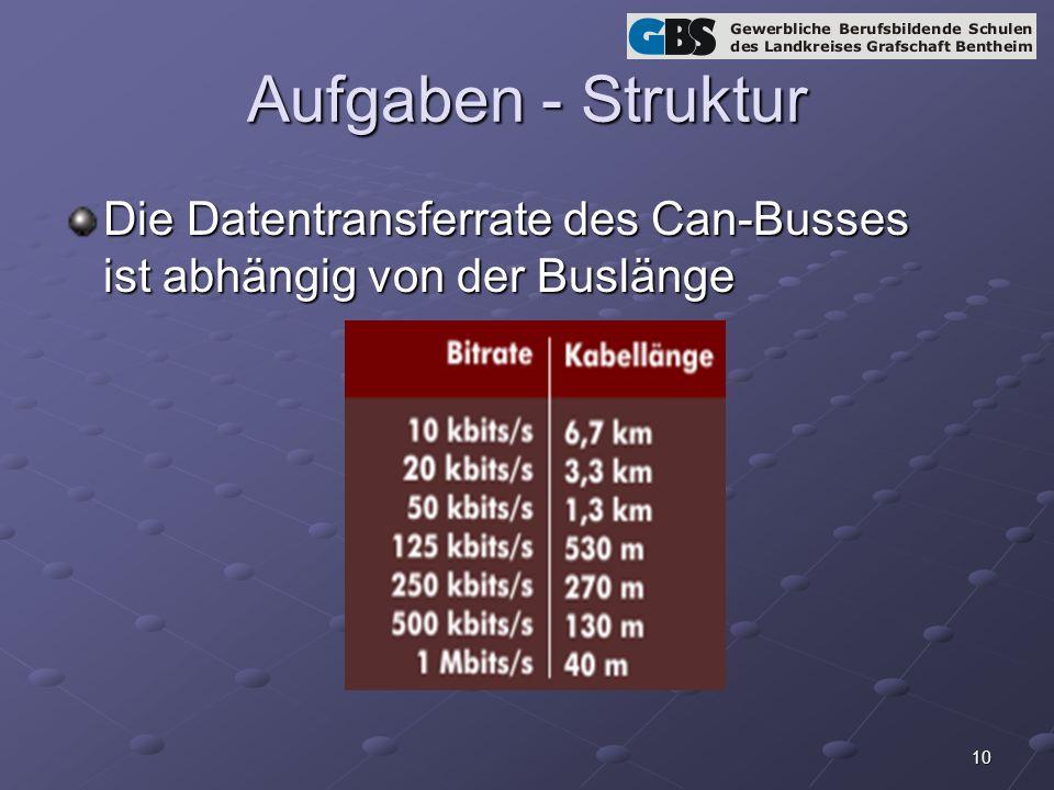 Aufgaben - Struktur Die Datentransferrate des Can-Busses ist abhängig von der Buslänge