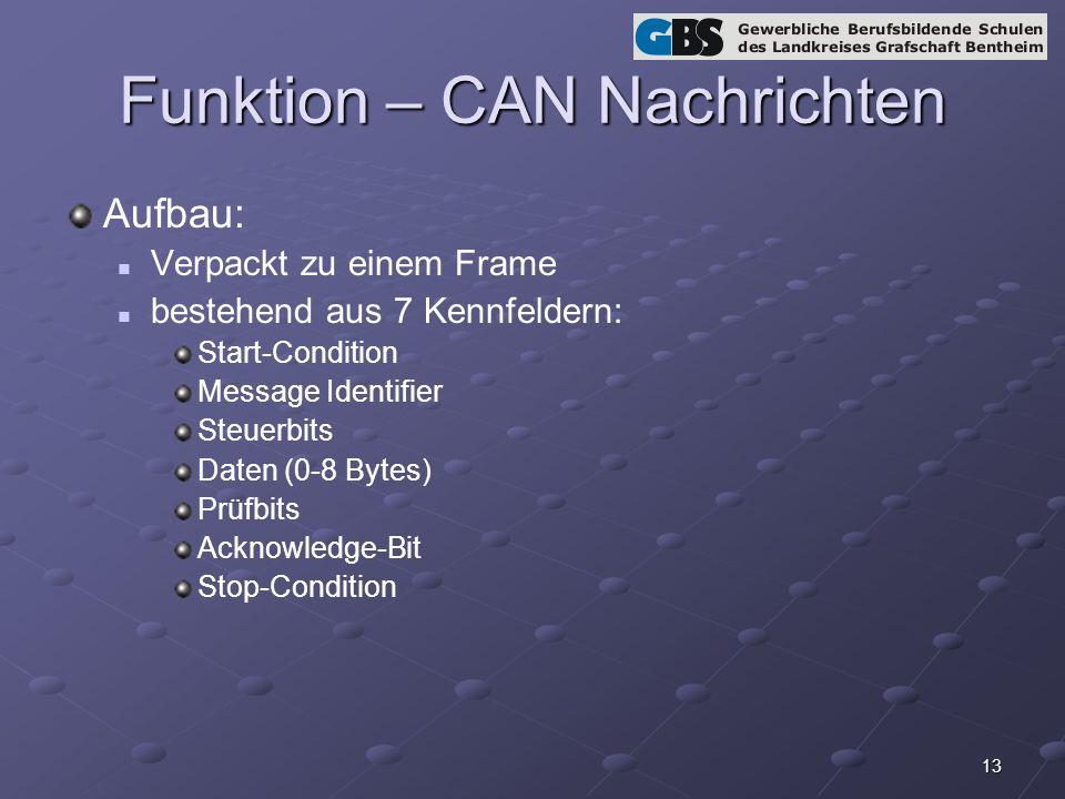 Funktion – CAN Nachrichten