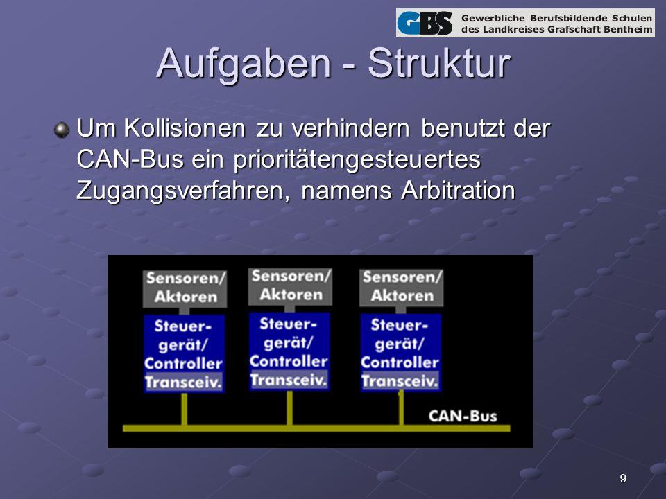 Aufgaben - Struktur Um Kollisionen zu verhindern benutzt der CAN-Bus ein prioritätengesteuertes Zugangsverfahren, namens Arbitration.