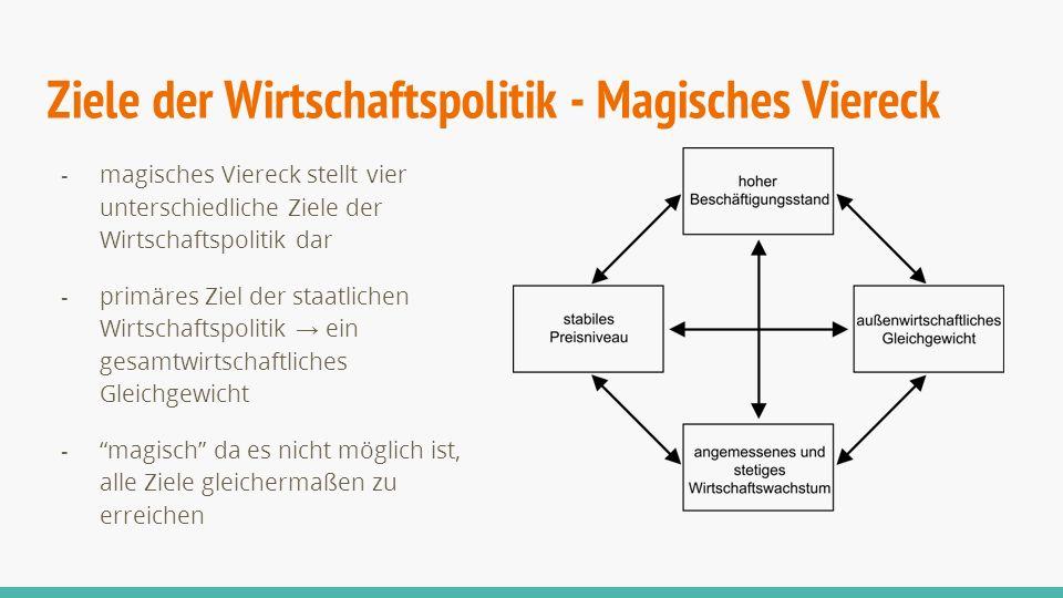 Ziele der Wirtschaftspolitik - Magisches Viereck