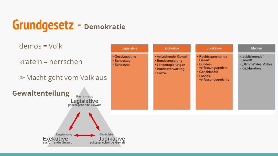Grundgesetz - Demokratie