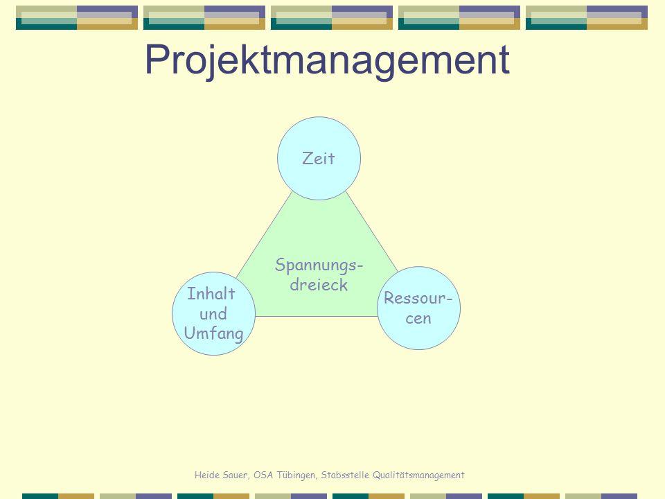 Projektmanagement Zeit Spannungs- dreieck Inhalt Ressour- und cen