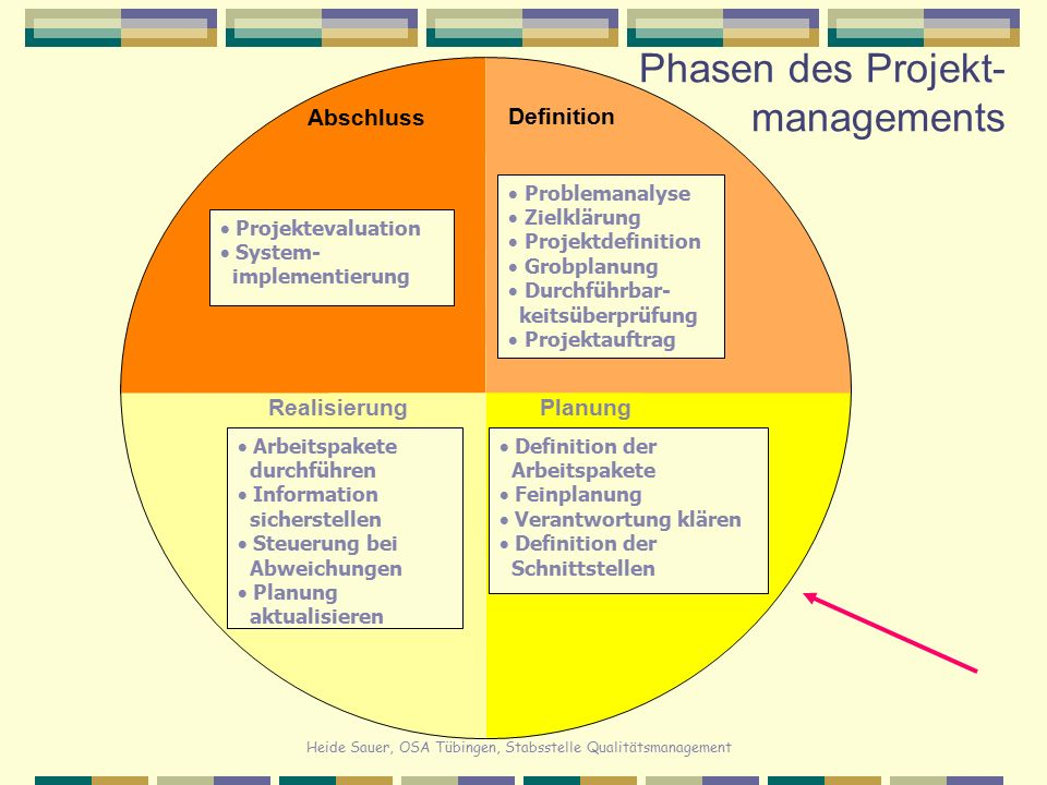 Phasen des Projekt-managements