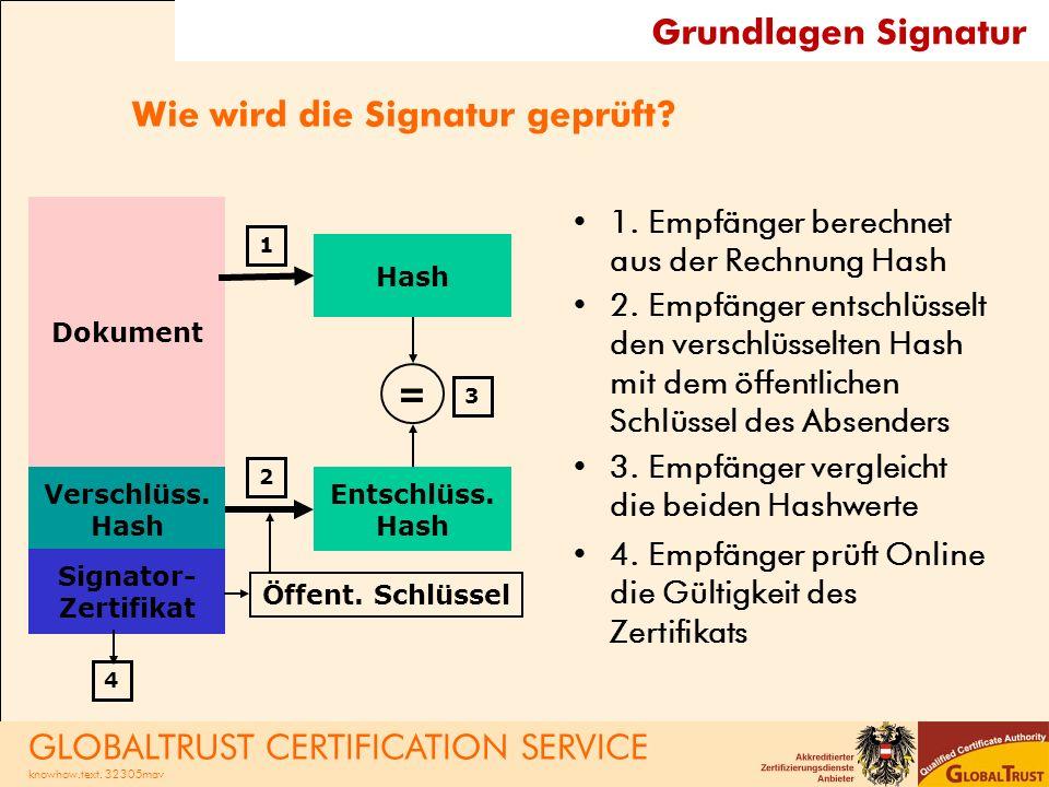 Wie wird die Signatur geprüft
