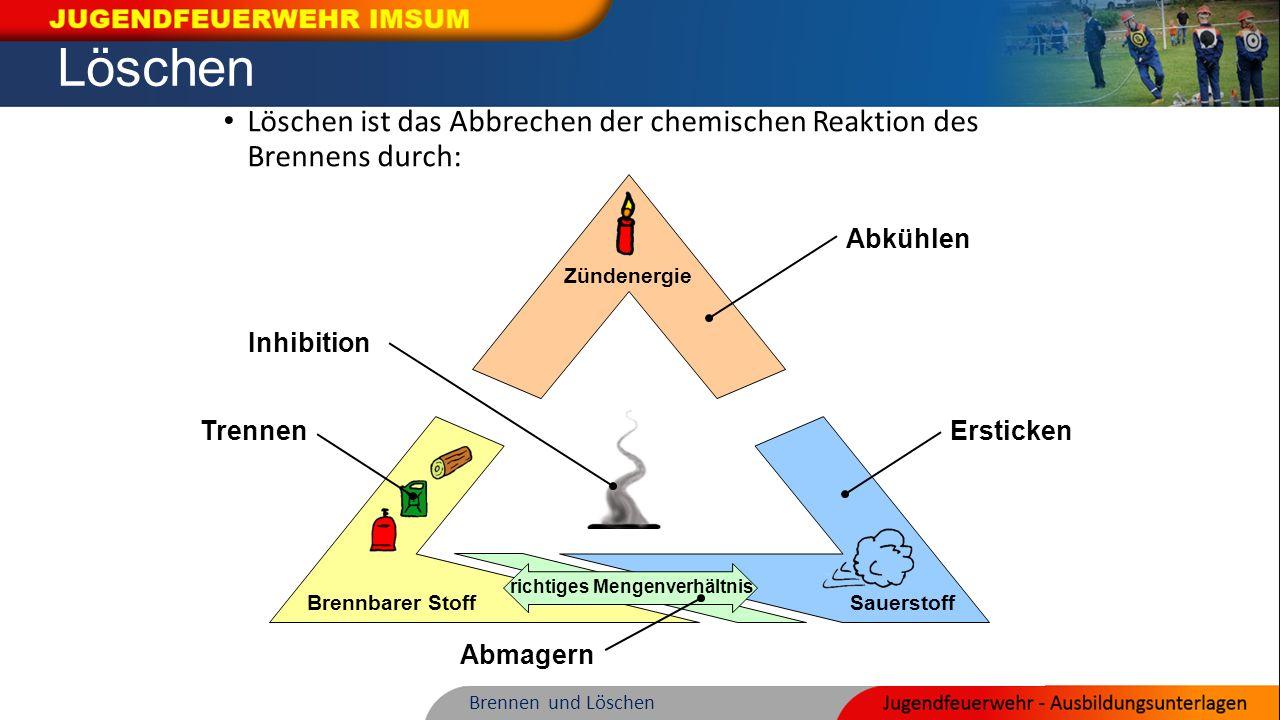 Löschen Löschen ist das Abbrechen der chemischen Reaktion des Brennens durch: Sauerstoff. Brennbarer Stoff.