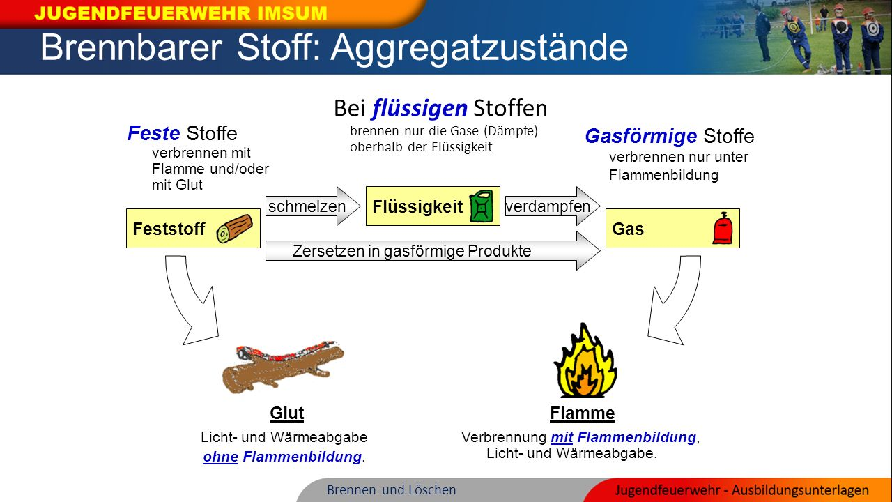 Brennbarer Stoff: Aggregatzustände