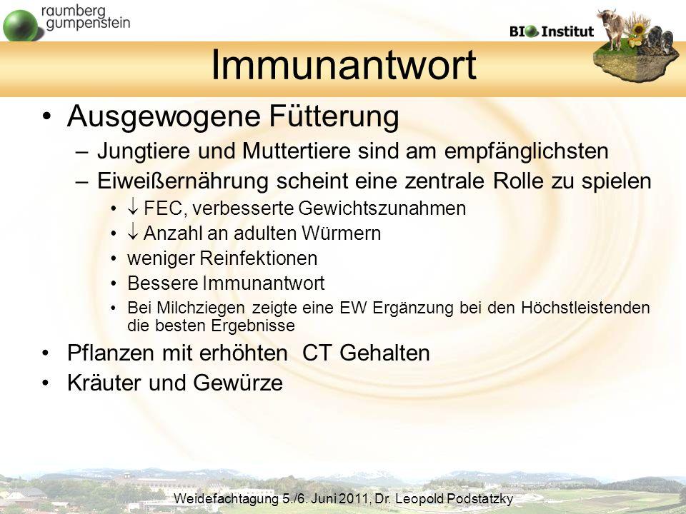 Immunantwort Ausgewogene Fütterung