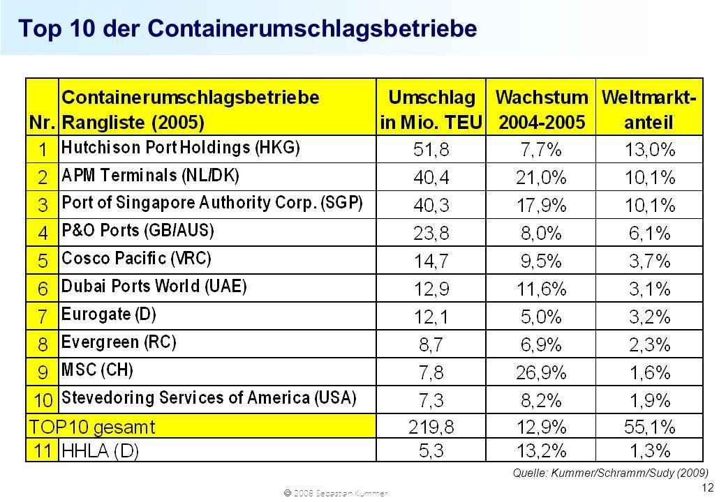 Top 10 der Containerumschlagsbetriebe