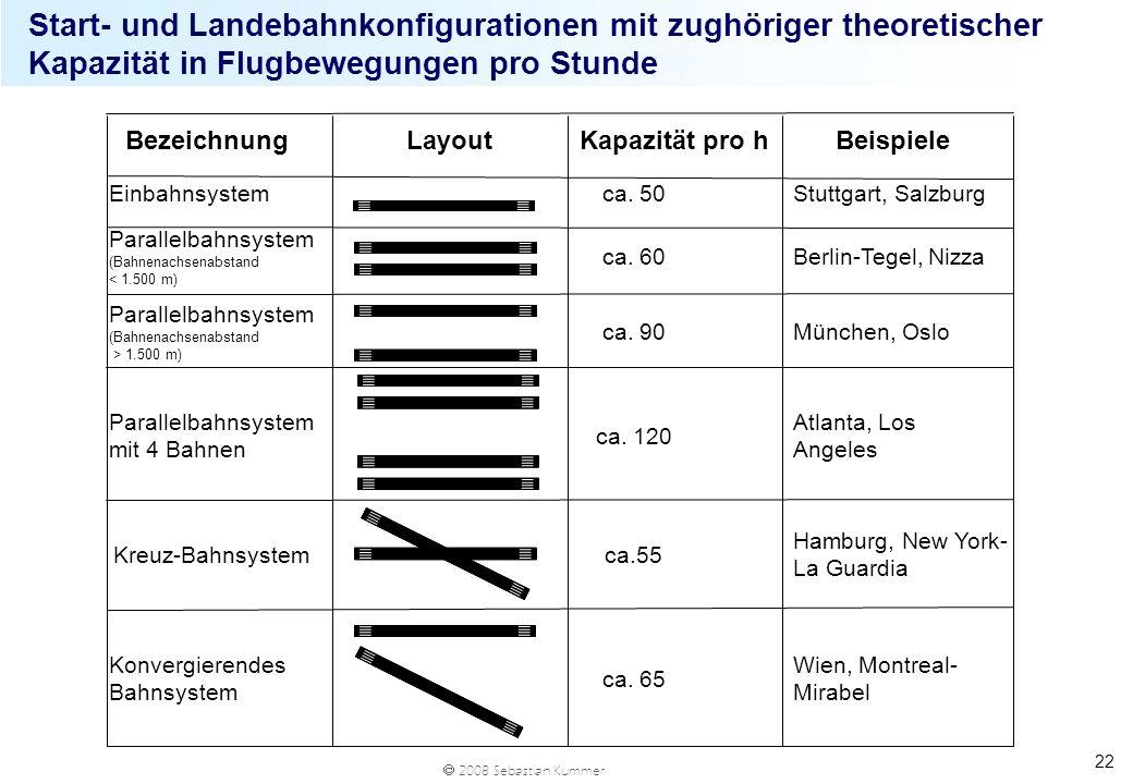 Start- und Landebahnkonfigurationen mit zughöriger theoretischer Kapazität in Flugbewegungen pro Stunde