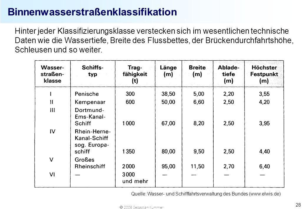 Binnenwasserstraßenklassifikation