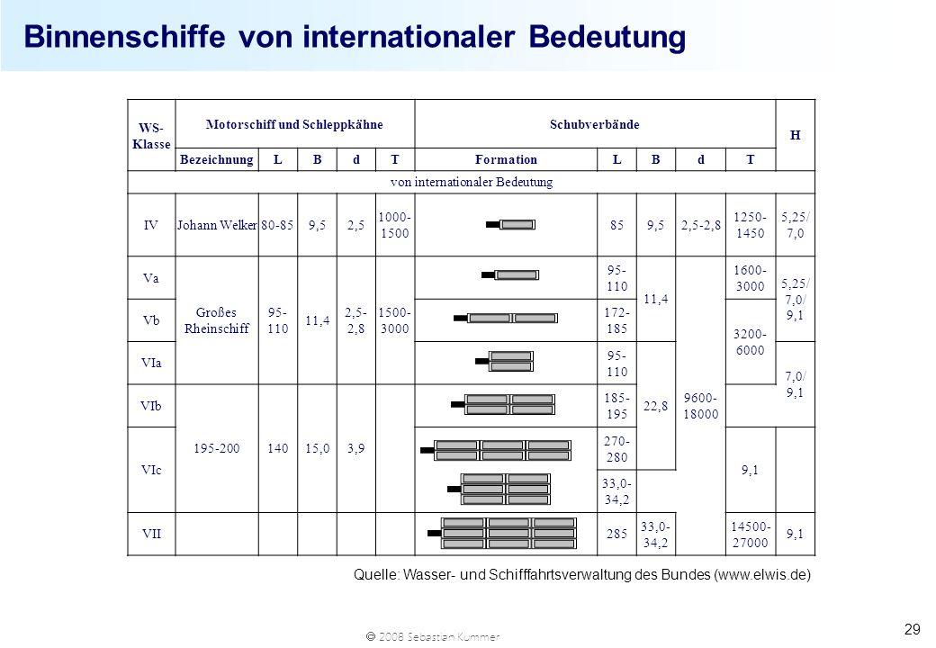 Binnenschiffe von internationaler Bedeutung