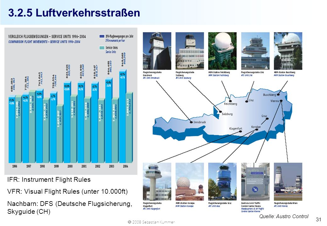3.2.5 Luftverkehrsstraßen IFR: Instrument Flight Rules