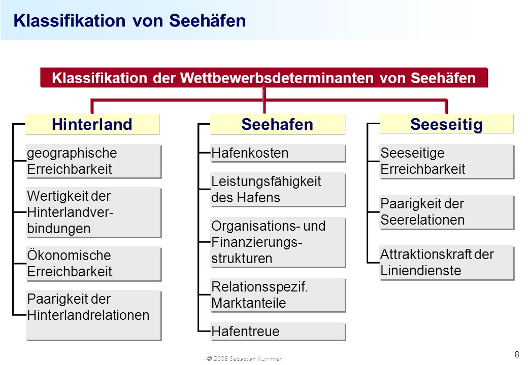 Klassifikation von Seehäfen