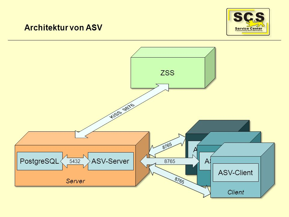 Architektur von ASV ZSS ASV-Client PostgreSQL ASV-Server ASV-Client