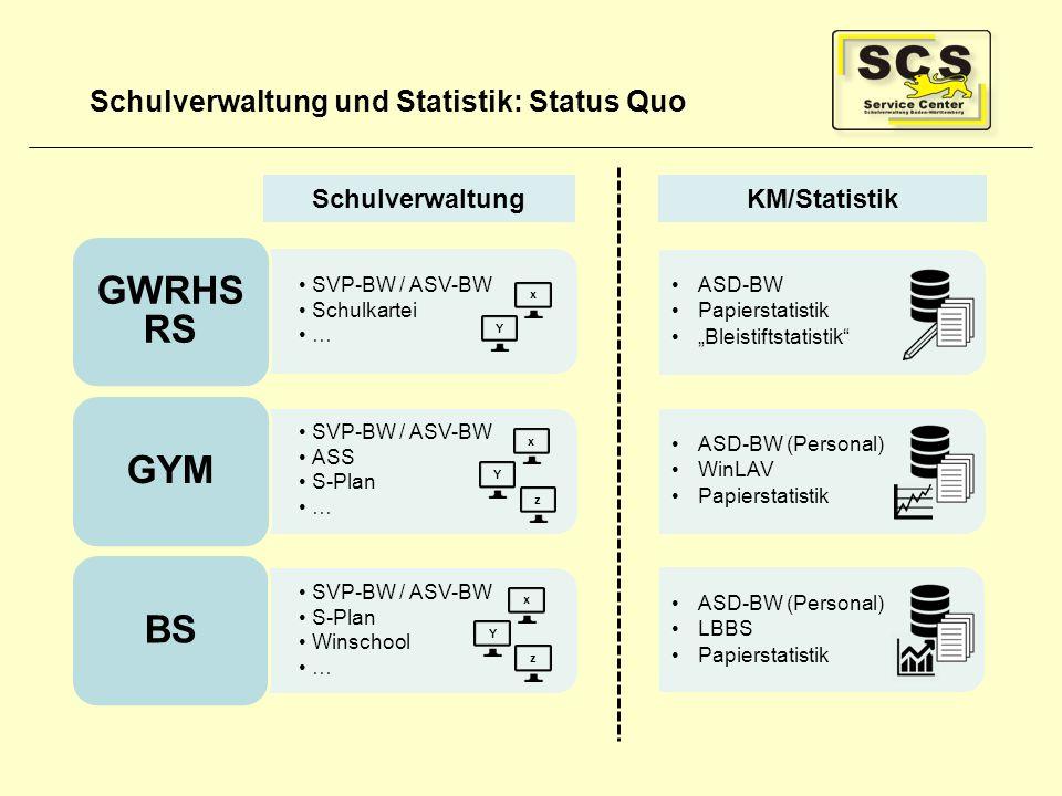 Schulverwaltung und Statistik: Status Quo