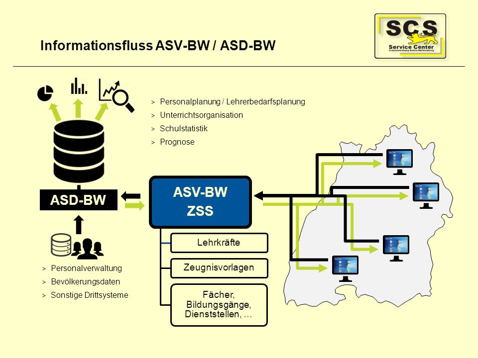 Informationsfluss ASV-BW / ASD-BW
