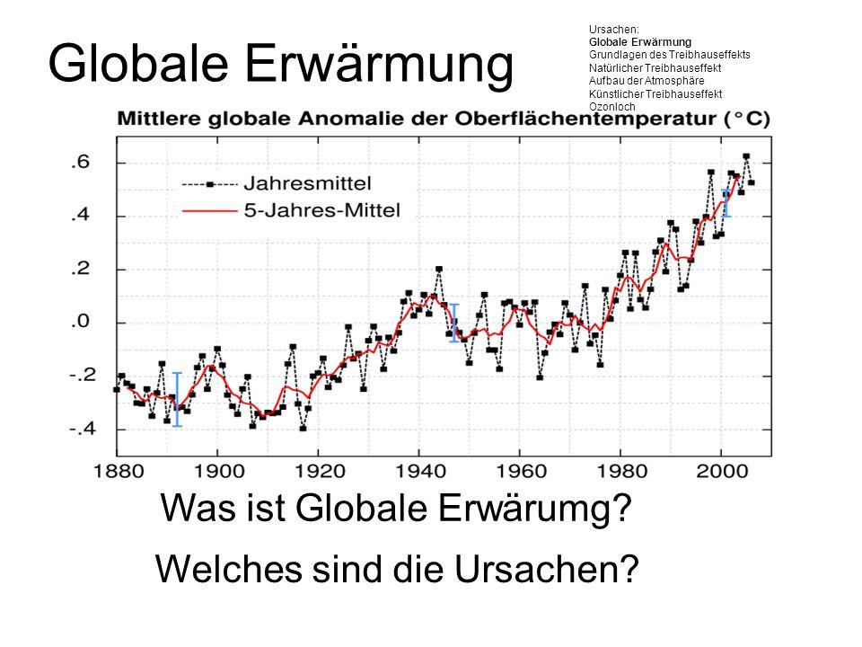 Globale Erwärmung Ursachen: Globale Erwärmung. Grundlagen des Treibhauseffekts. Natürlicher Treibhauseffekt.